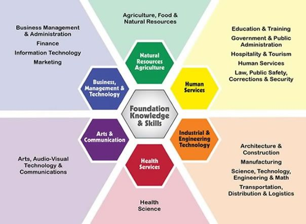 Admin Pathways Plan for Students